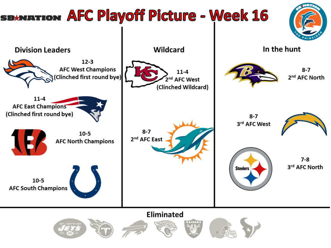 Playoff_picture_afc_week_16