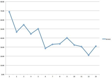 Average_win_shares_medium