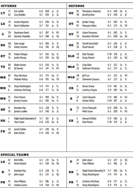 Uc_belking_depth_chart_medium