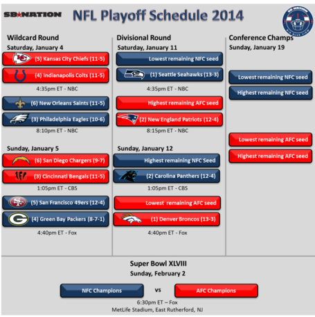 Nfl_playoffs_2014_-_bbv_corrected_medium