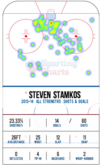 "Stamkos_shot_chart"""