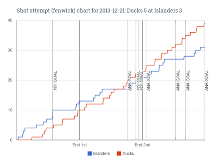Fenwick_chart_for_2013-12-21_ducks_5_at_islanders_3_medium
