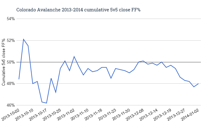 Colorado_avalanche_2013-2014_cumulative_5v5_close_ff