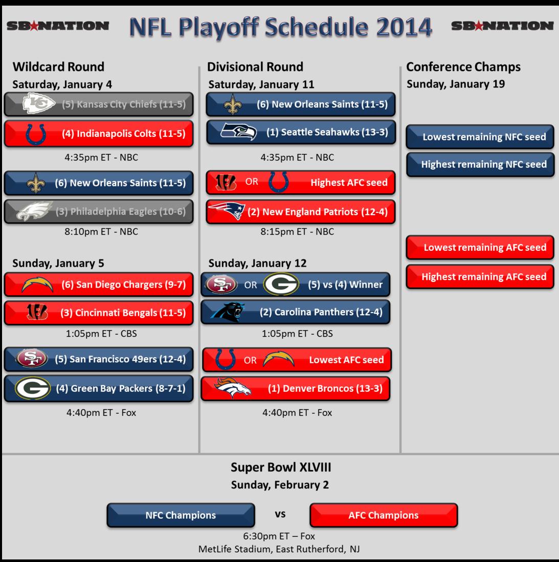 Nfl Playoff Schedule 2014 Saints Upset Eagles Will