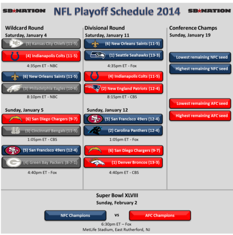 Nfl_playoffs_2014_-_divisional_round_medium
