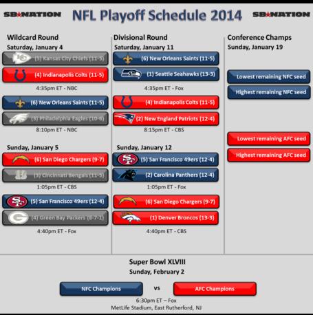 football matchups nfl playoffs standings