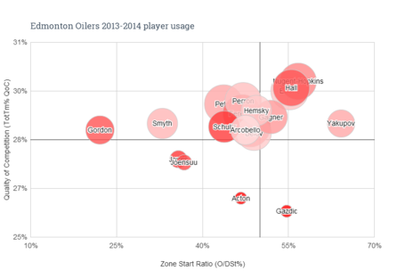 Edmonton_oilers_2013-2014_player_usage_medium
