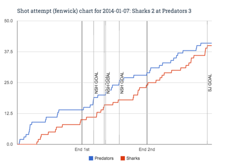Fenwick_chart_for_2014-01-07_sharks_2_at_predators_3_medium