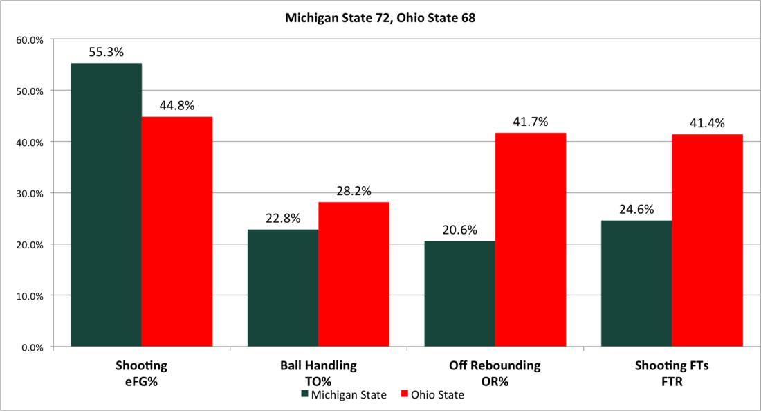 1-8_ohio_state_four_factors
