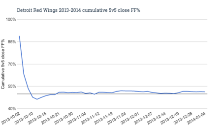 Detroit_red_wings_2013-2014_cumulative_5v5_close_ff__medium