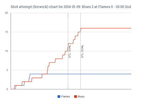 Fenwick_chart_for_2014-01-09_blues_2_at_flames_0_-_20-00_2nd_medium