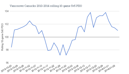 Vancouver_canucks_2013-2014_rolling_10-game_5v5_pdo_medium