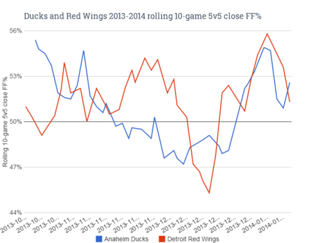 Ducks_and_red_wings_rolling_10-game_5v5_close_ff__medium