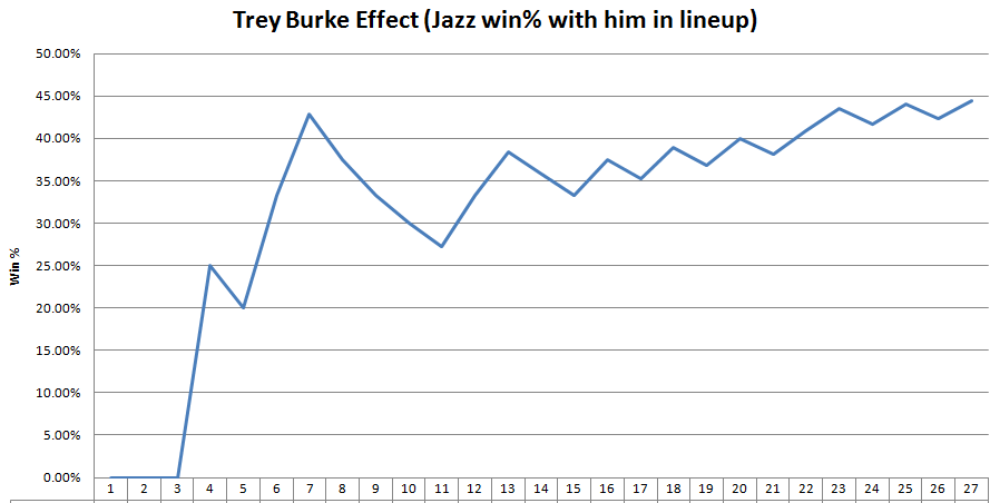 2013_2014_trey_burke_win_effect
