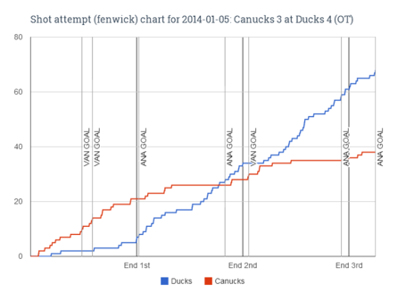 Fenwick_chart_for_2014-01-05_canucks_3_at_ducks_4__ot__medium