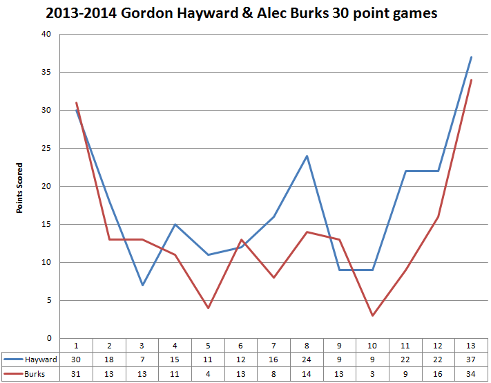 2013_2014_gordon_hayward_alec_burks_30_point_scorer_u_curve