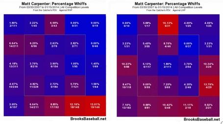 Carpenter_--_brooks_baseball_whiff__--_vs