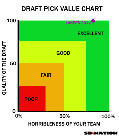 Draft-pick-value
