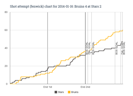Fenwick_chart_for_2014-01-16_bruins_4_at_stars_2_medium