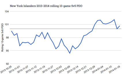New_york_islanders_2013-2014_rolling_10-game_5v5_pdo_medium
