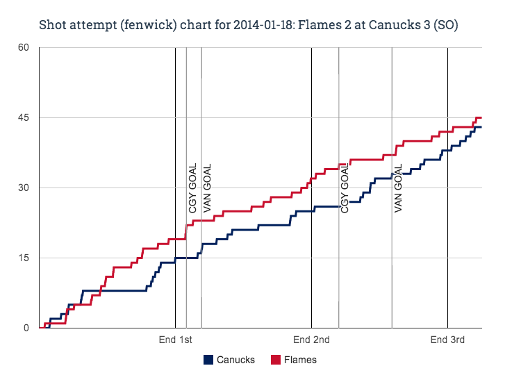 Fenwick_chart_for_2014-01-18_flames_2_at_canucks_3__so__medium