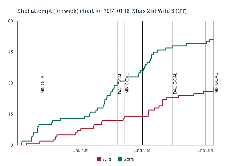 Fenwick_chart_for_2014-01-18_stars_2_at_wild_3__ot__medium