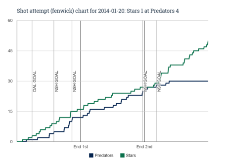 Fenwick_chart_for_2014-01-20_stars_1_at_predators_4_medium