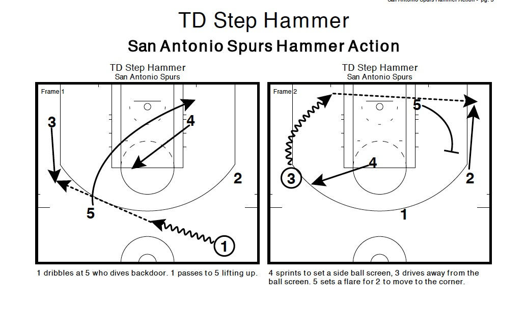 Screenshot_2014 01 23_14.27.29 hammer time' breaking down one of the san antonio spurs' favorite
