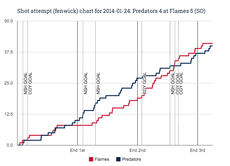 Fenwick_chart_for_2014-01-24_predators_4_at_flames_5__so__medium