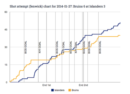 Fenwick_chart_for_2014-01-27_bruins_6_at_islanders_3_medium