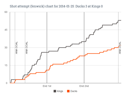 Fenwick_chart_for_2014-01-25_ducks_3_at_kings_0_medium