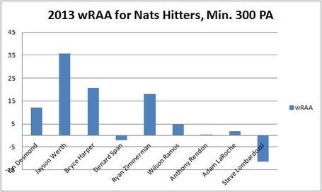 2013_nats_batting_value_medium