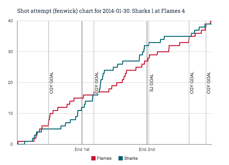 Fenwick_chart_for_2014-01-30_sharks_1_at_flames_4