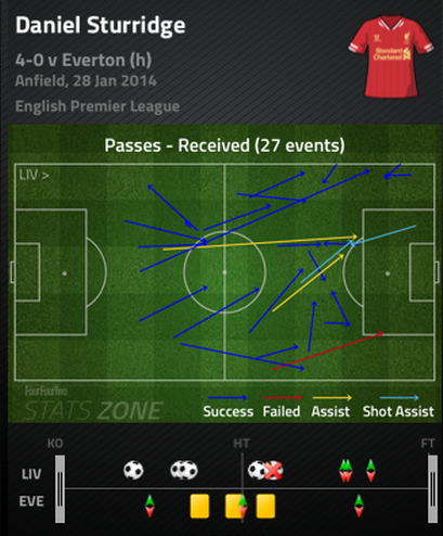Sturridge_passes_received_medium