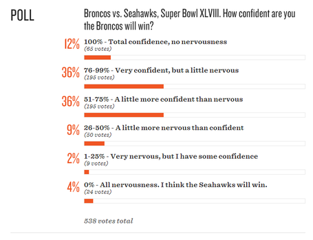 Broncos_confidence_medium