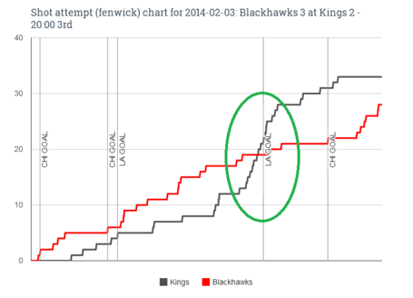 Fenwick_chart_for_2014-02-03_blackhawks_3_at_kings_2_-_20-00_3rd_edit_medium