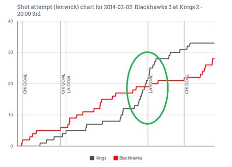 Fenwick_chart_for_2014-02-03_blackhawks_3_at_kings_2_-_20-00_3rd_edit_medium