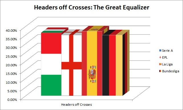 Headers_off_crosses