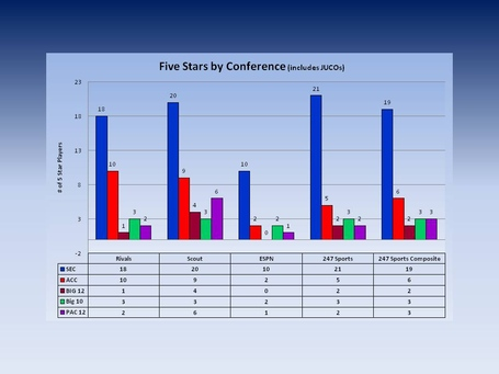 Five_stars_by_conference_medium
