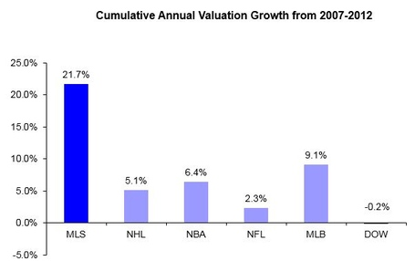 Mls_cba_value_growth_medium
