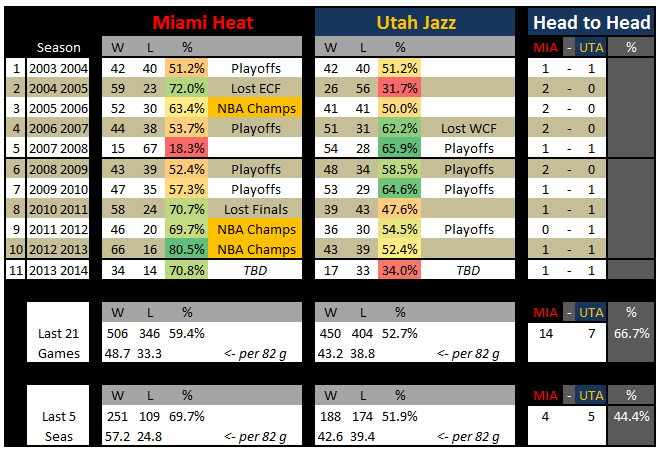 Miami_heat_utah_jazz_head_to_head