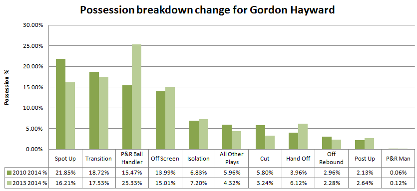 Gordon_hayward_2013_2014_play_changes_00