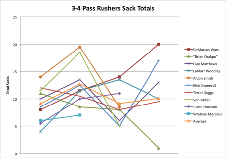 3-4_sack_rushers_graph_medium