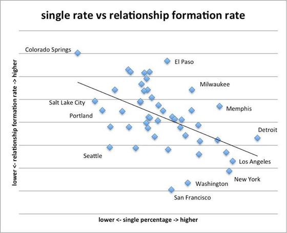 Facebook_relationship_chart