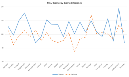 Bball_game_efficiency_medium