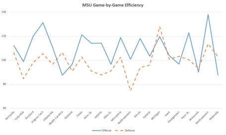 Bball_game_efficiency_medium