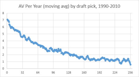 Av_per_year_moving_avg_-_draft_picks_medium