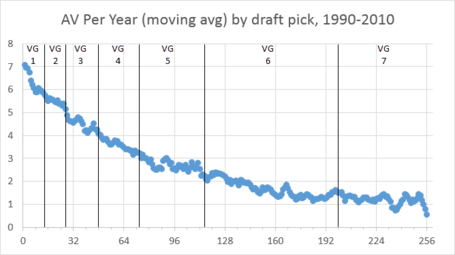 Av_per_year_-_draft_picks_and_value_groups_medium