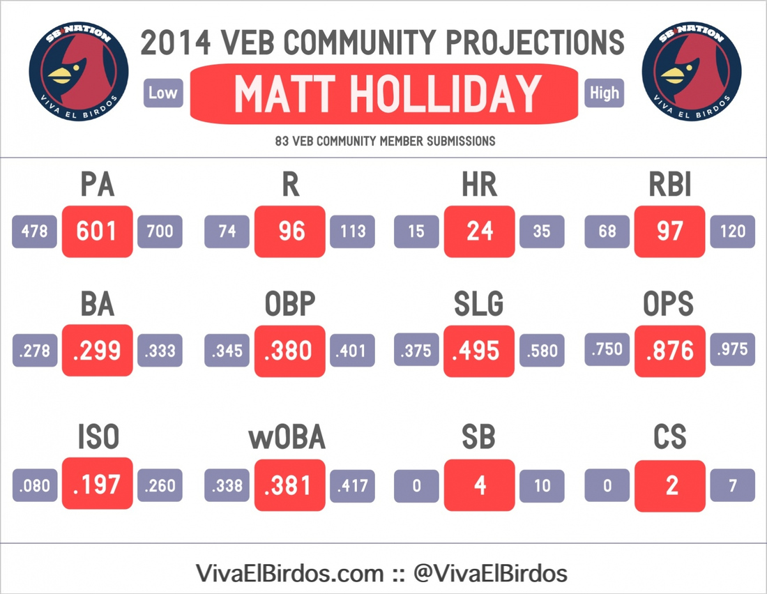 2014_veb_projections_--_holliday_--_veb_projections_graphic