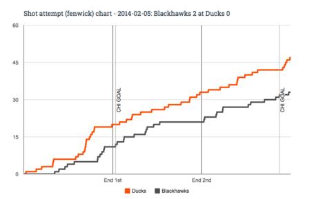 Fenwick_chart_for_2014-02-05_blackhawks_2_at_ducks_0_medium